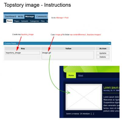 Transmission Top Story Image Instructions